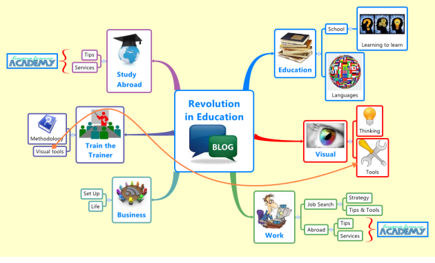 A XMind Mindmap to show you the content of our new English blog : Revolution in Education