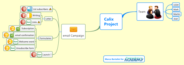 Example of project management with the new XMind features