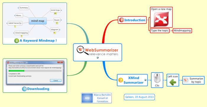 Xmind mindmap showing how to use the Smart XMind Extension to summarize any web page