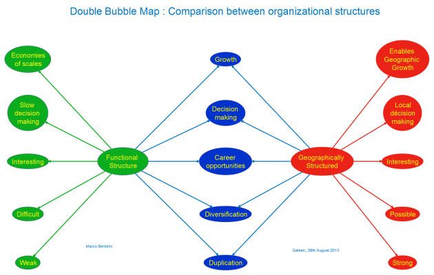 How to make a comparison between two organizational structures with a map