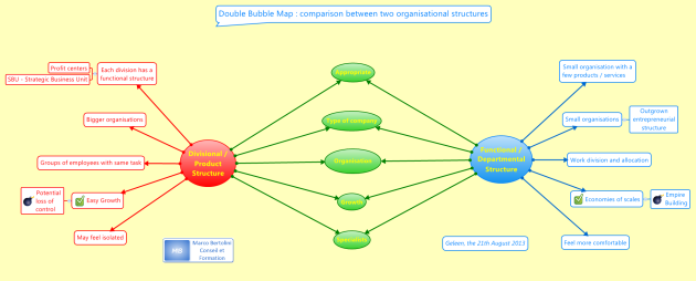 Double bubble map designed with XMind