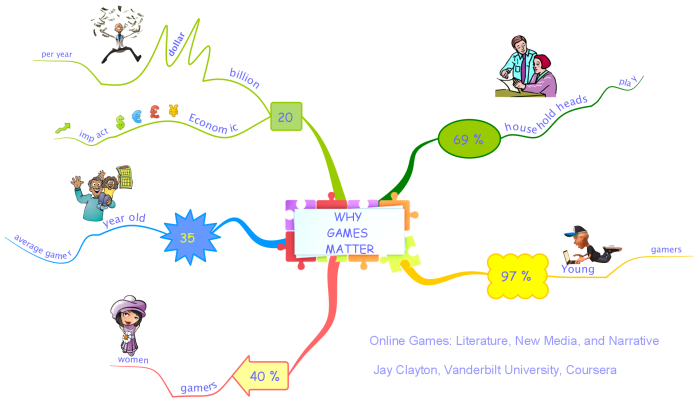 mindmap about video and online games made with iMindMap