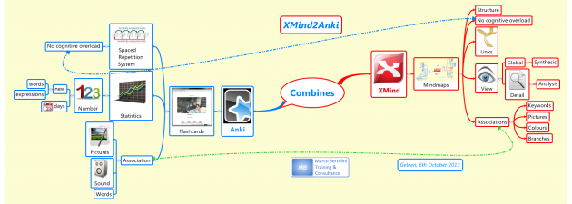 how to combine the structure of a XMind mindmap with the memorizing power of Anki ?